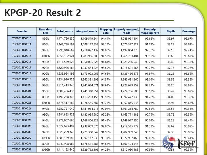 KPGP-20 Result 2