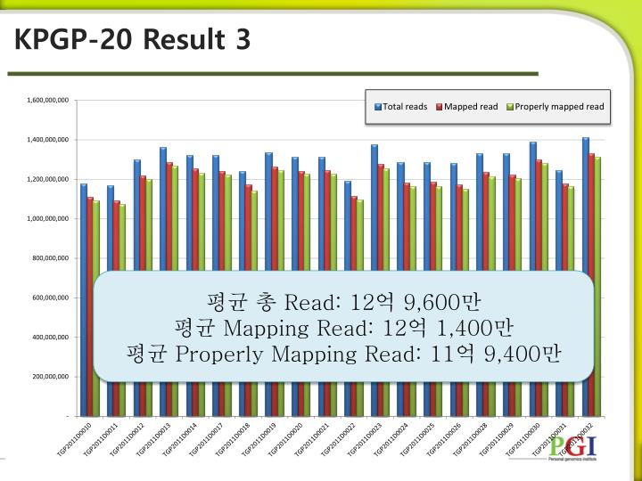 KPGP-20 Result 3