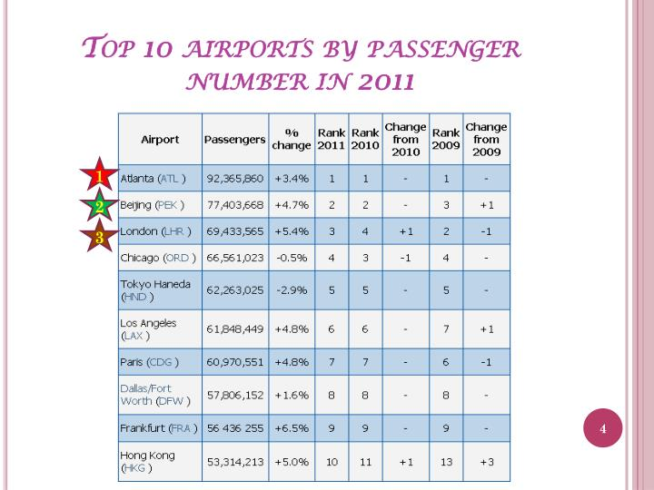 Top 10 airports by passenger number in 2011