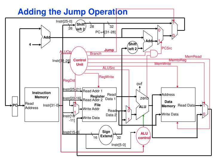 Adding the Jump Operation