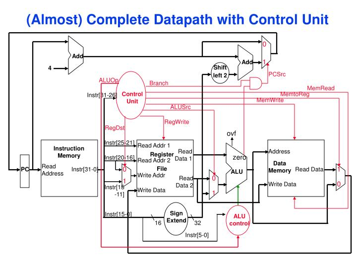 (Almost) Complete Datapath with Control Unit
