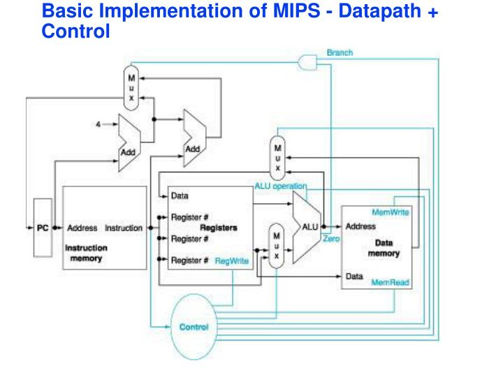 Basic Implementation of MIPS - Datapath + Control