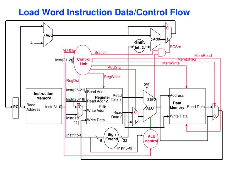 Load Word Instruction Data/Control Flow