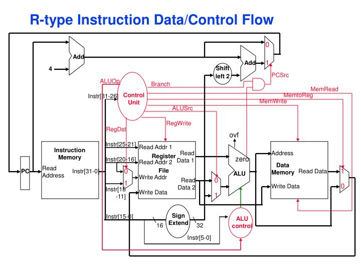 R-type Instruction Data/Control Flow