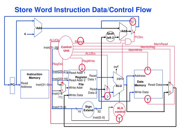 Store Word Instruction Data/Control Flow