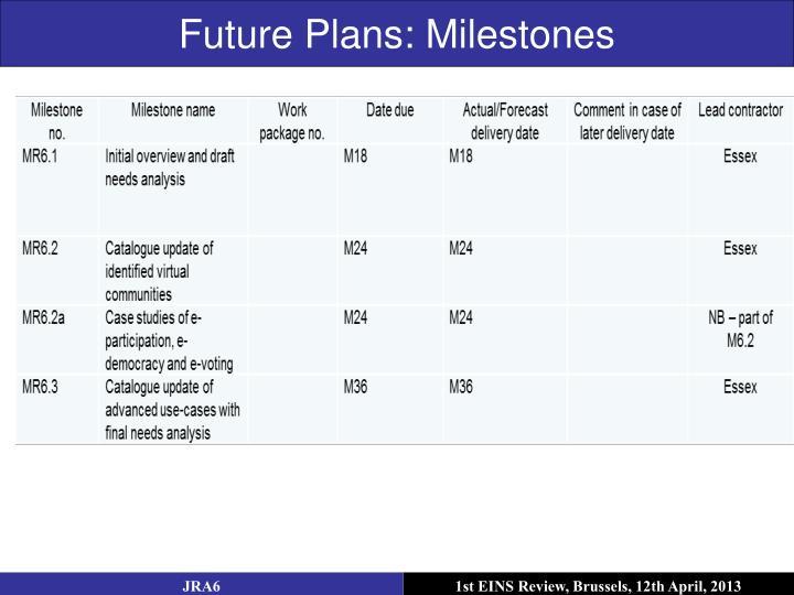 Future Plans: Milestones