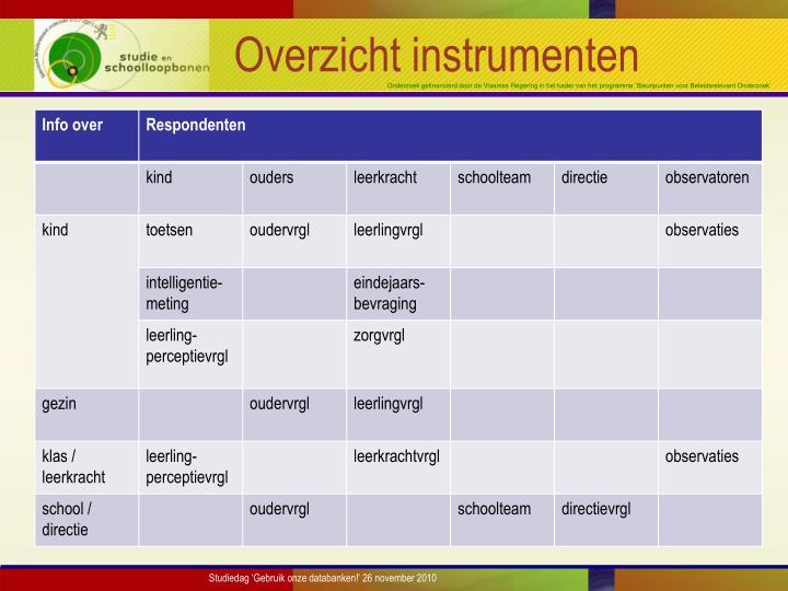 Overzicht instrumenten