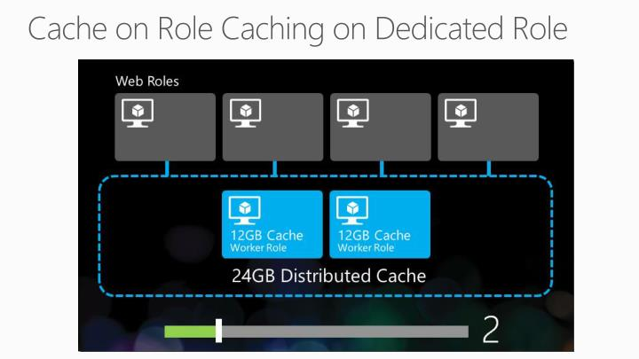Cache on Role Caching on Dedicated Role