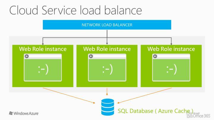 Cloud Service load