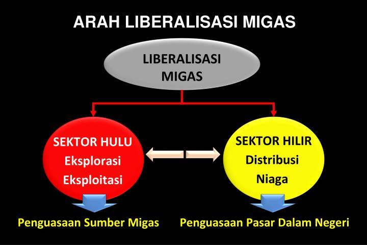 ARAH LIBERALISASI MIGAS