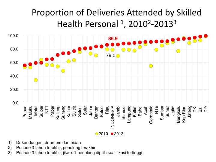 Proportion of Deliveries Attended by Skilled Health Personal