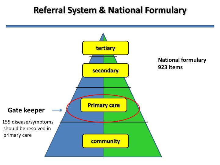 Referral System & National