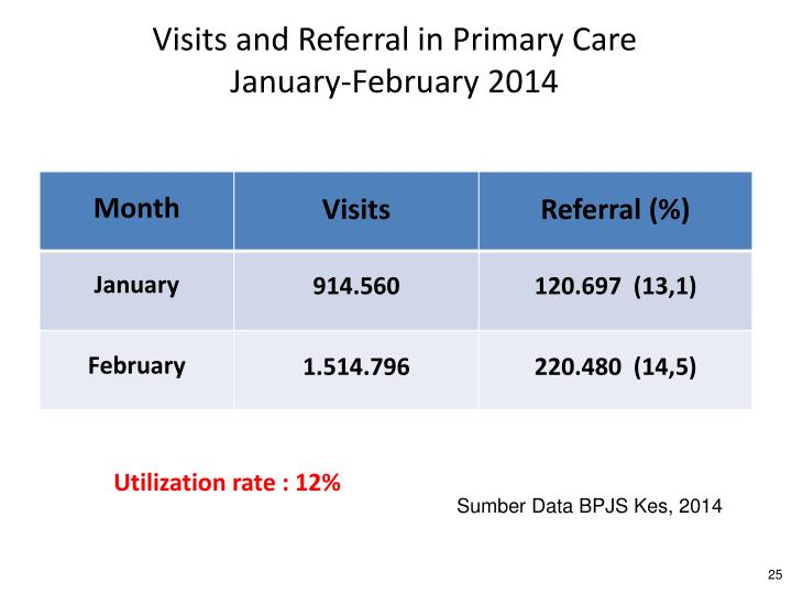 Visits and Referral in Primary Care