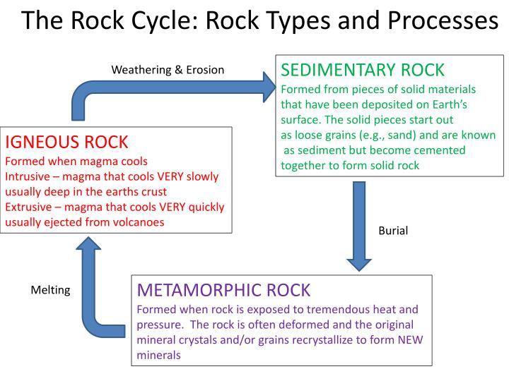 The Rock Cycle: Rock Types and Processes