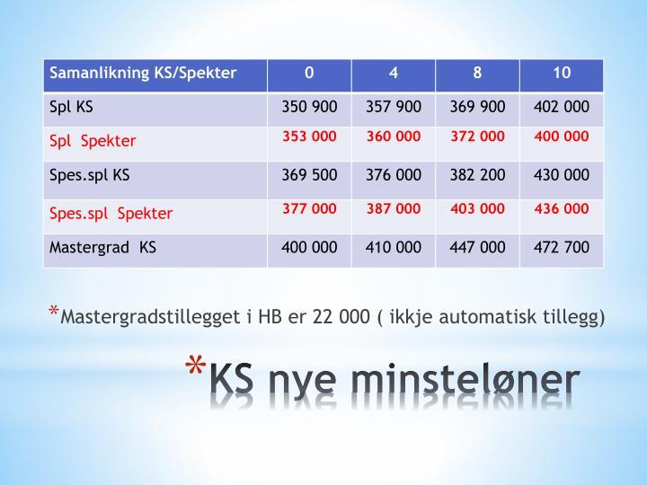 Mastergradstillegget i HB er 22 000 ( ikkje automatisk tillegg)