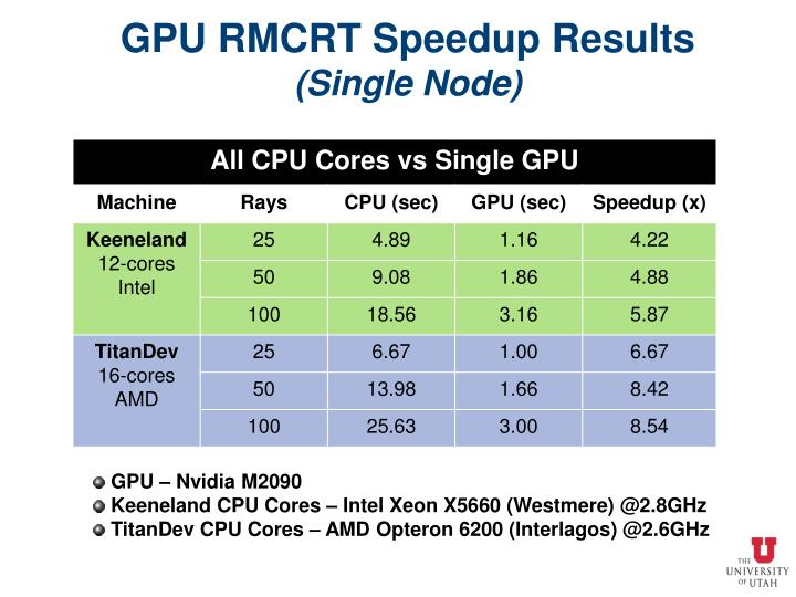 GPU RMCRT Speedup Results