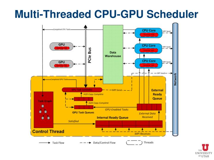 Multi-Threaded CPU-GPU Scheduler