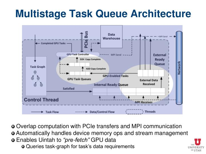 Multistage Task Queue Architecture
