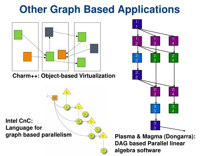 Other Graph Based Applications
