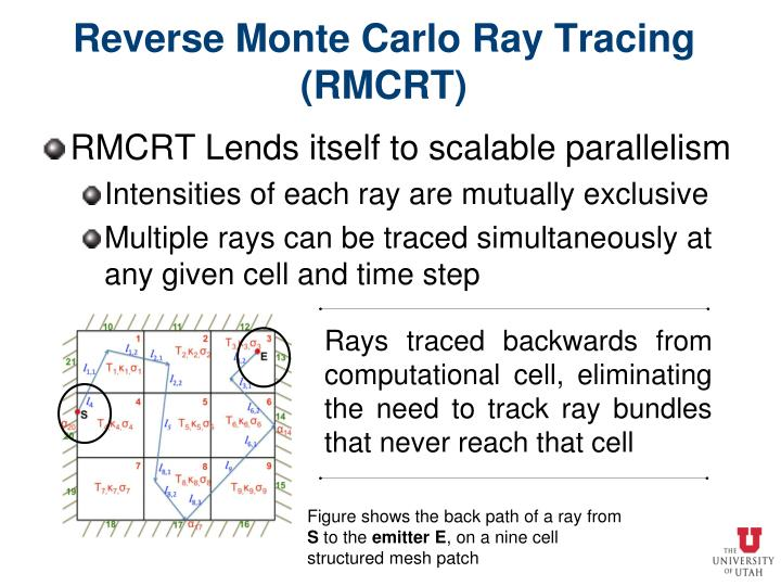 Reverse Monte Carlo Ray Tracing