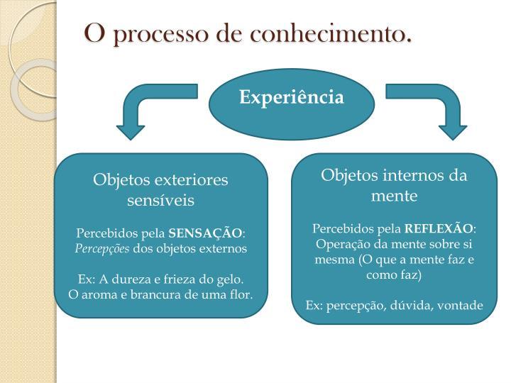 O processo de conhecimento.