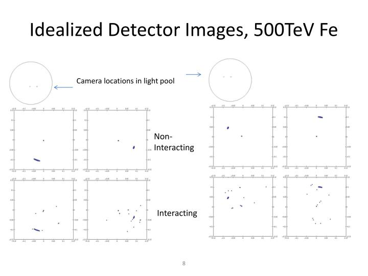 Idealized Detector Images, 500TeV Fe