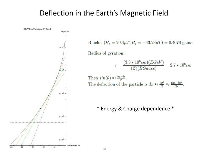 Deflection in the Earth's Magnetic Field