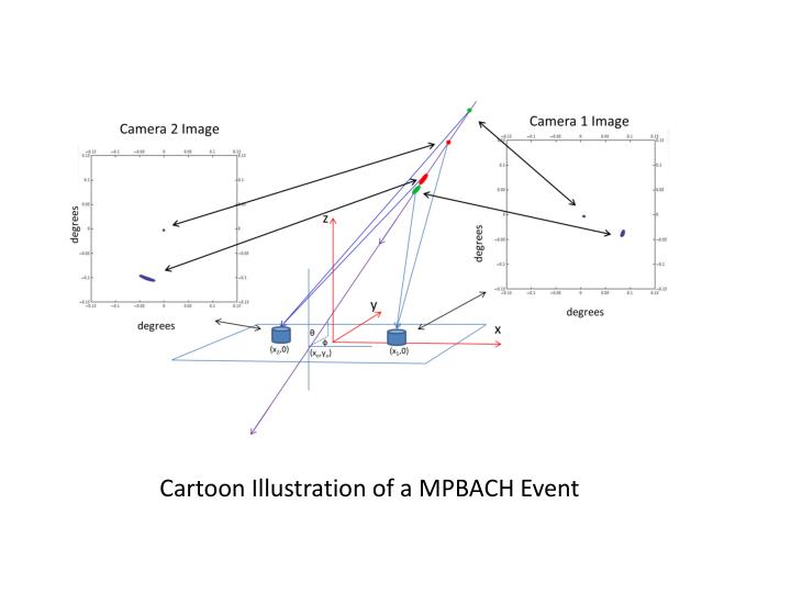 Cartoon Illustration of a MPBACH Event
