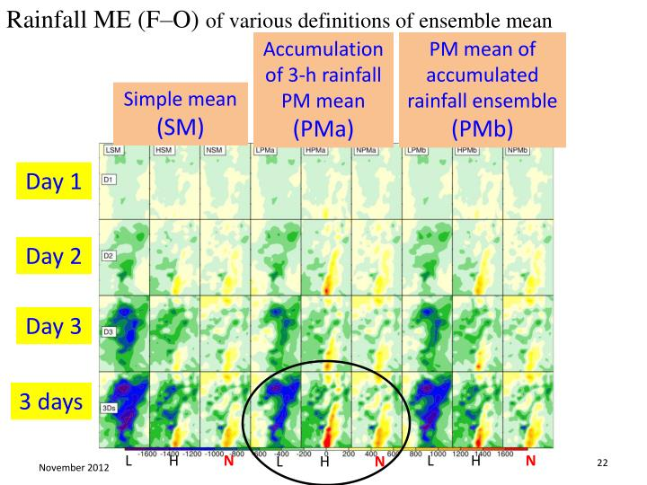 Rainfall ME (F–O)
