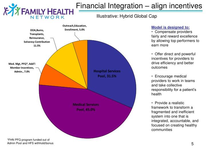 Financial Integration – align incentives