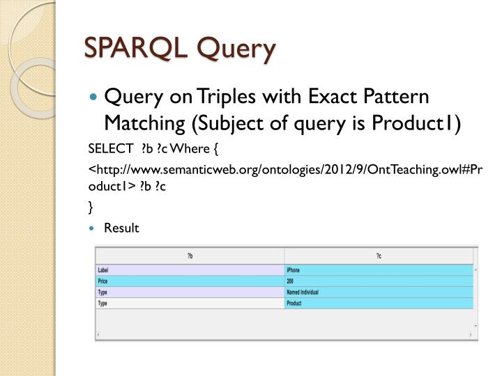 SPARQL Query