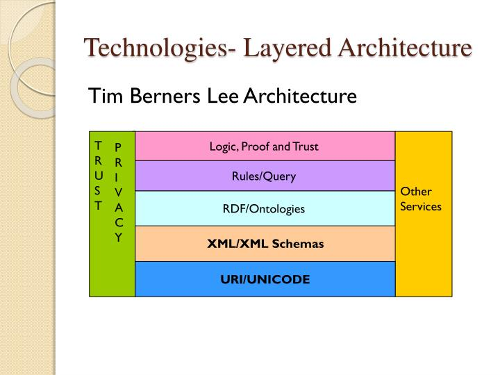 Technologies- Layered