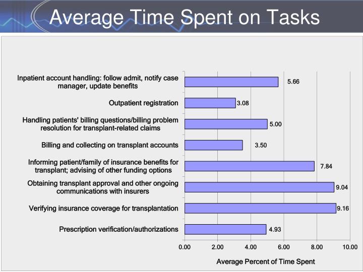 Average Time Spent on Tasks