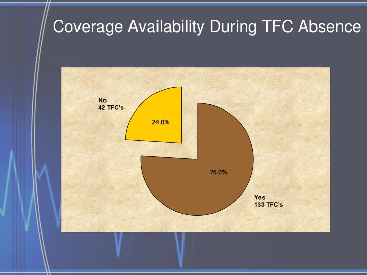 Coverage Availability During TFC Absence