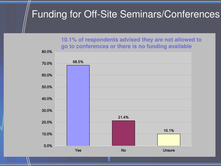 Funding for Off-Site Seminars/Conferences