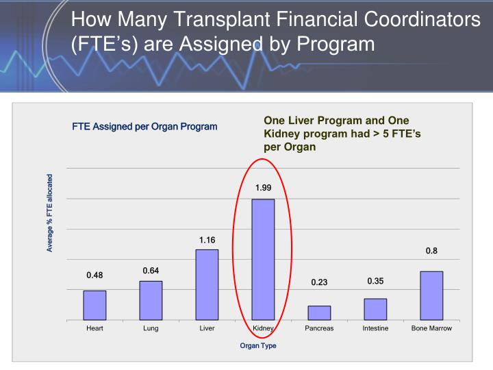 How Many Transplant Financial Coordinators (FTE's) are Assigned by Program