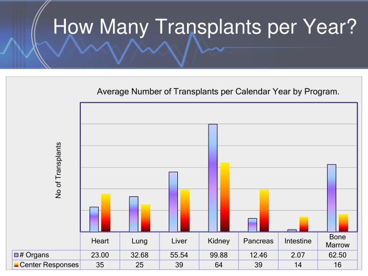 How Many Transplants per Year?
