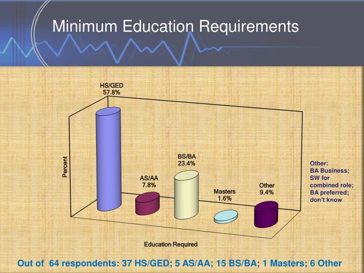 Minimum Education Requirements