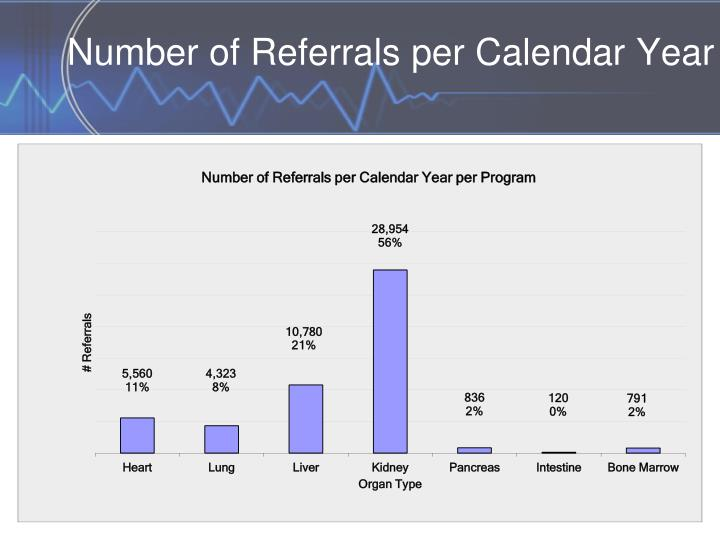 Number of Referrals per Calendar Year