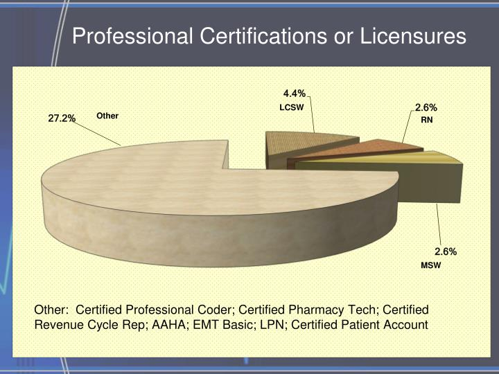 Professional Certifications or Licensures