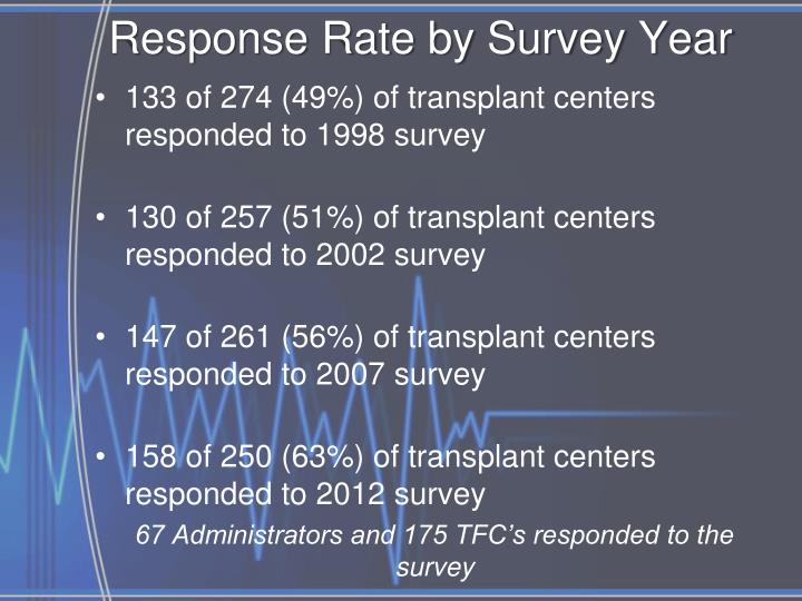 Response Rate by Survey Year