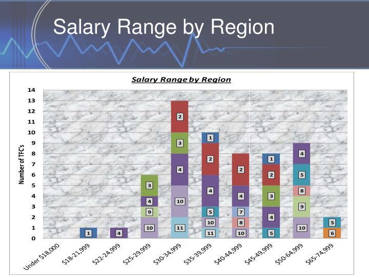 Salary Range by Region
