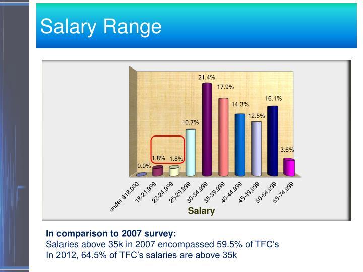 Salary Range