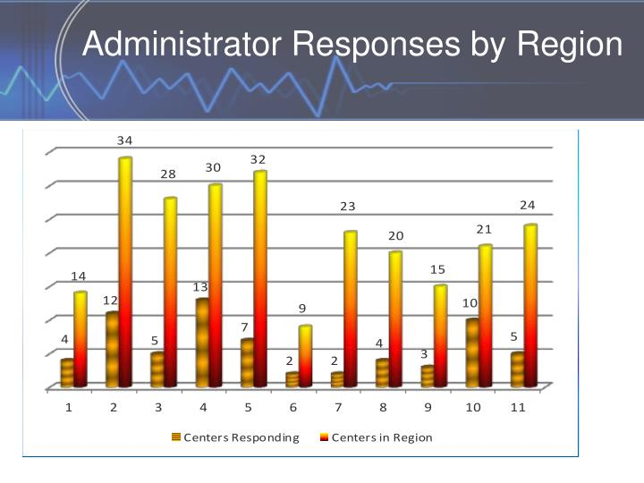Administrator Responses by Region