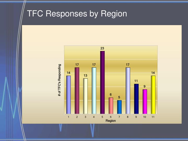 TFC Responses by Region