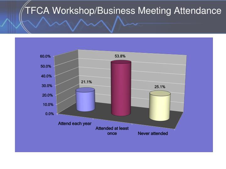 TFCA Workshop/Business Meeting Attendance