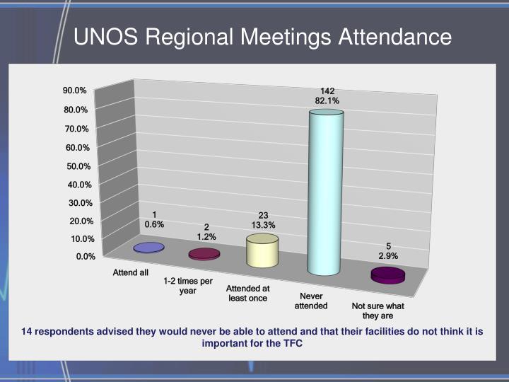 UNOS Regional Meetings Attendance
