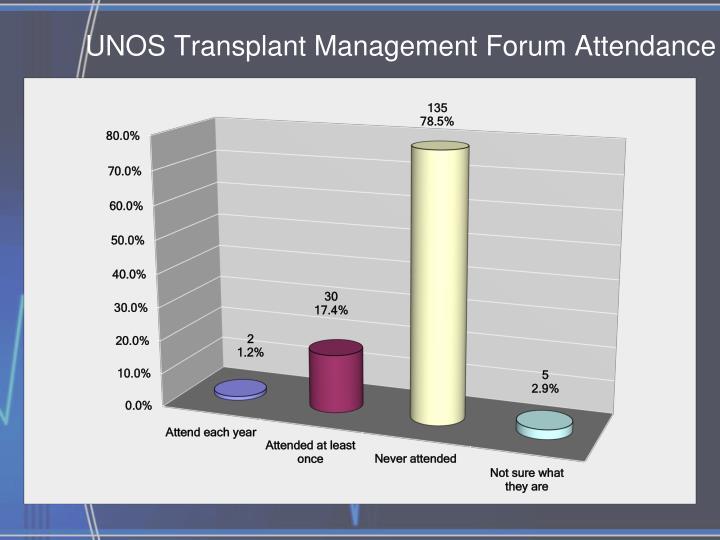 UNOS Transplant Management Forum Attendance
