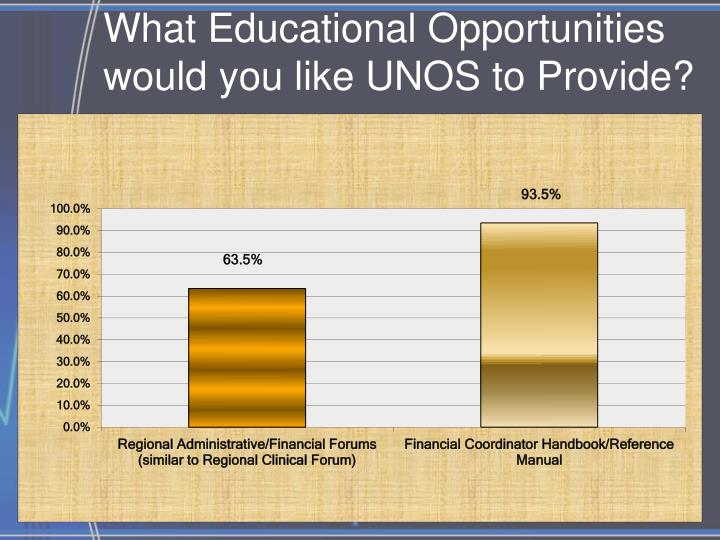 What Educational Opportunities would you like UNOS to Provide?