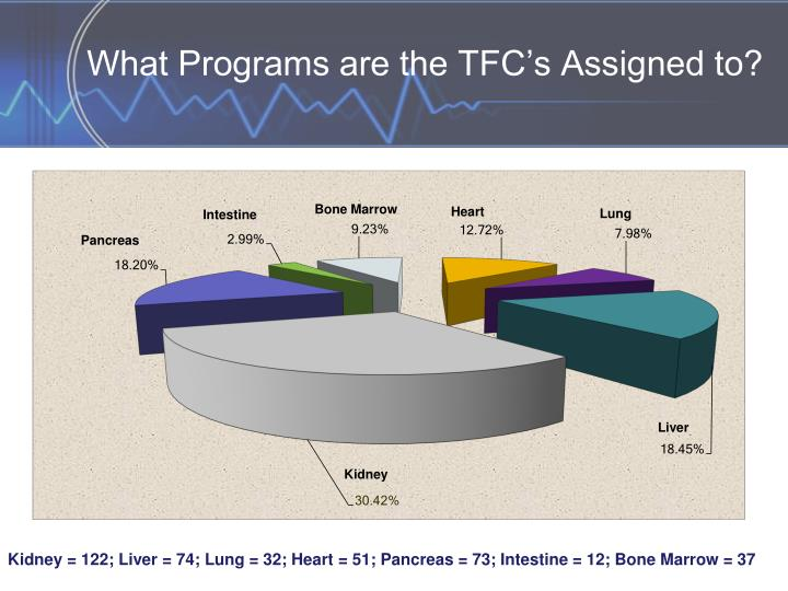 What Programs are the TFC's Assigned to?
